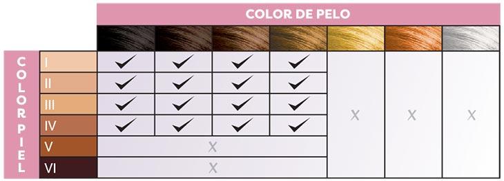 Fototipos de piel y color de pelo recomendados para la Remington IPL6750